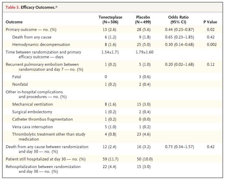 PEITHO efficacy outcomes