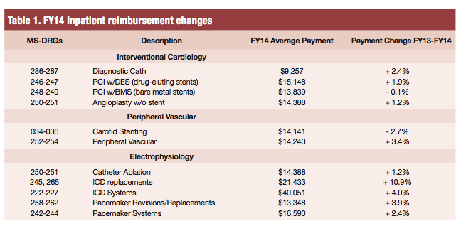 Table about reimbursement for cardiac procedures